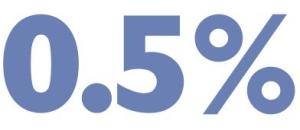 0.5 percent