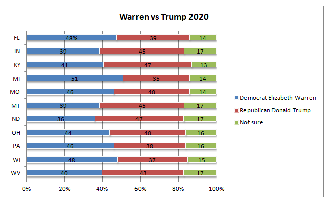 warren-trump
